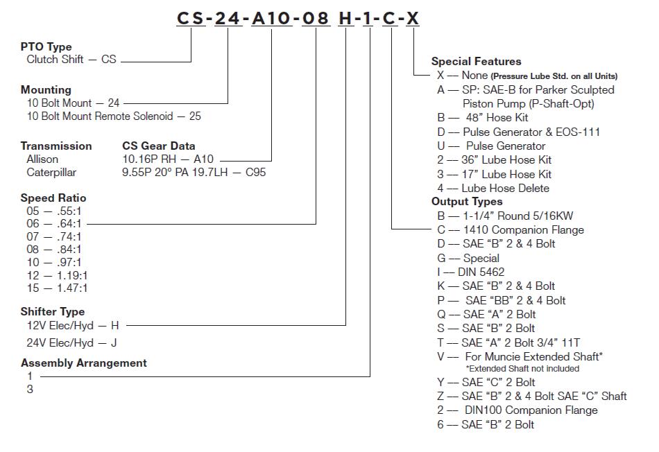chelsea pto wiring diagram chelsea image wiring muncie pto wiring schematic muncie home wiring diagrams on chelsea pto wiring diagram